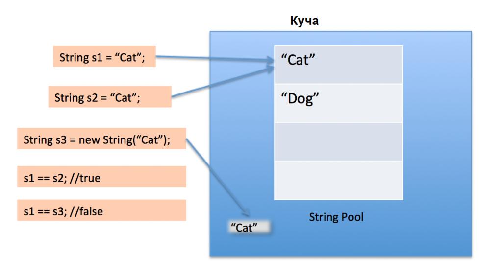 String Pool Java Javadevblog.com