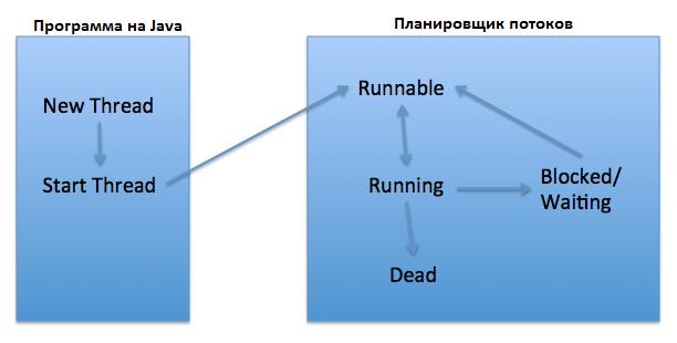 PrologisticComUa_Thread_Lifecycle_States