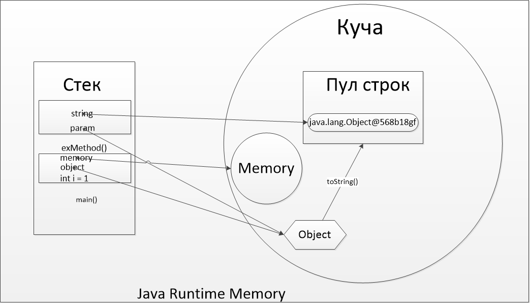 Java Heap Java Stack - javadevblog.com