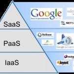 Что такое PaaS, IaaS и SaaS?