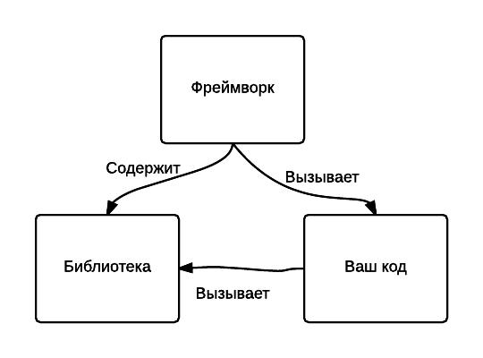Framework or library in java